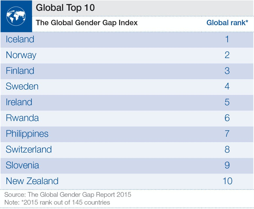 Iceland leads the world in closing the gender gap