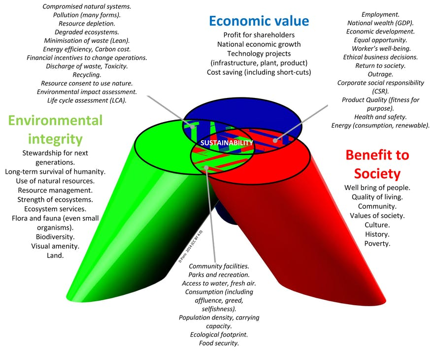 'Three Pillars of Sustainability' Model.