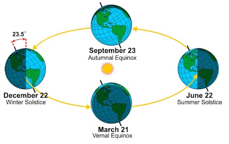 地球围绕太阳公转,产生极昼极夜