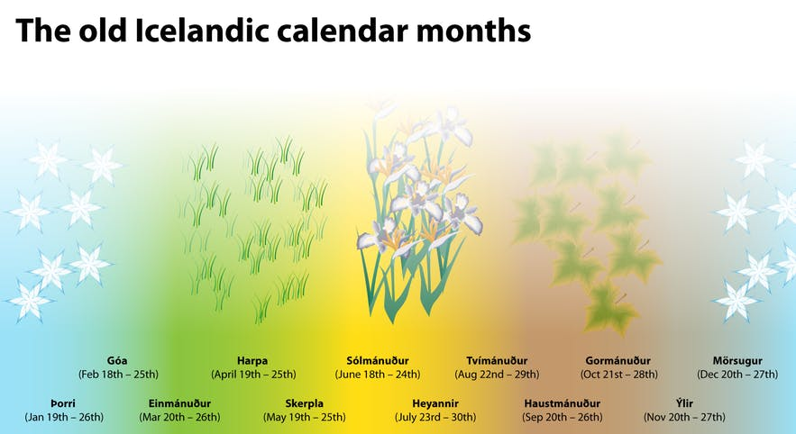 A diagram illustrating the months of the old Icelandic calendar.
