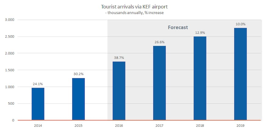 A graph showing the estimated tourist arrivals to Iceland in the upcoming years.