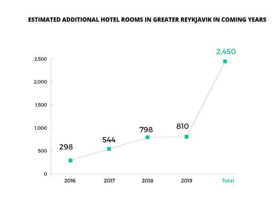 A graph showing the additional hotel rooms estimated to crop up in the Greater Reykjavik area,