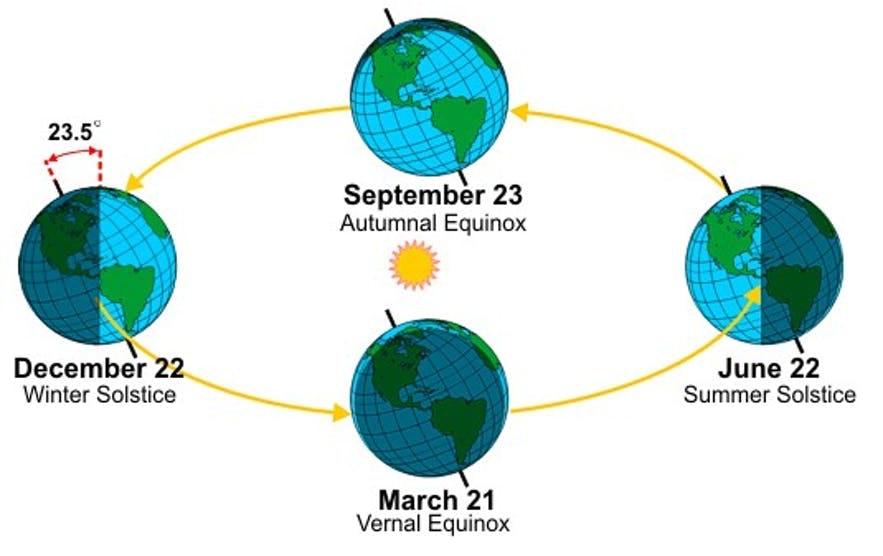 太陽公轉示意圖