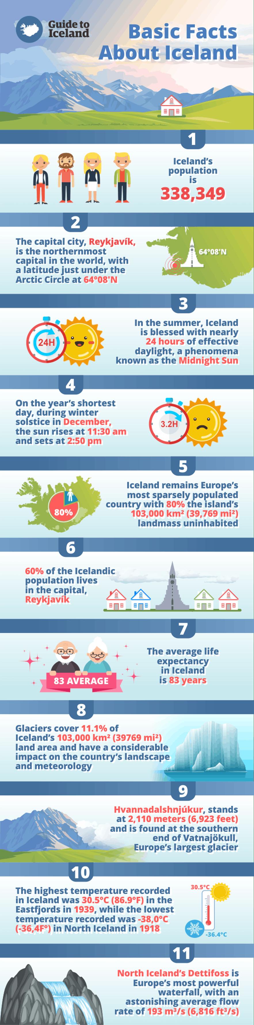 有關冰島的11個事實