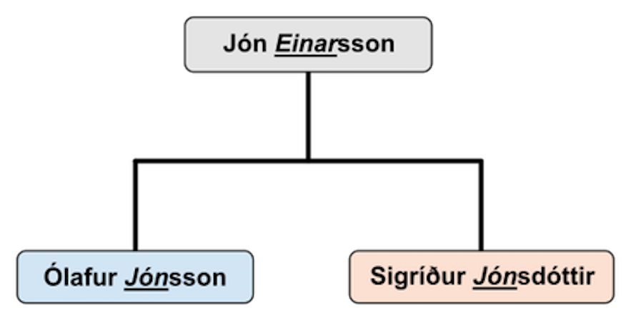 Naming Names | The Mystery of the Icelandic Naming Committee & Other Cases.