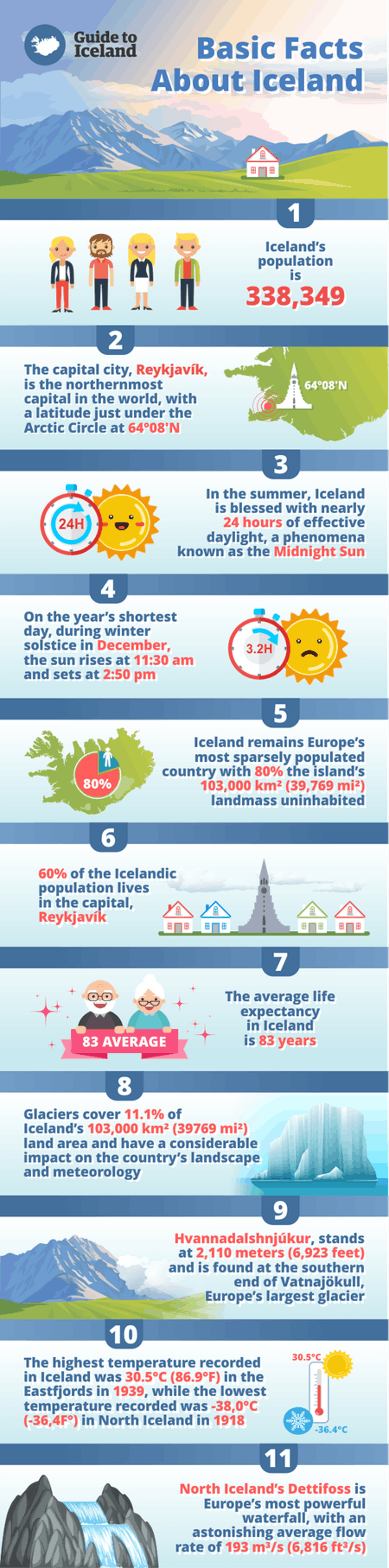 Though it may only a small country, Iceland knows how to top many of the world's statistics.