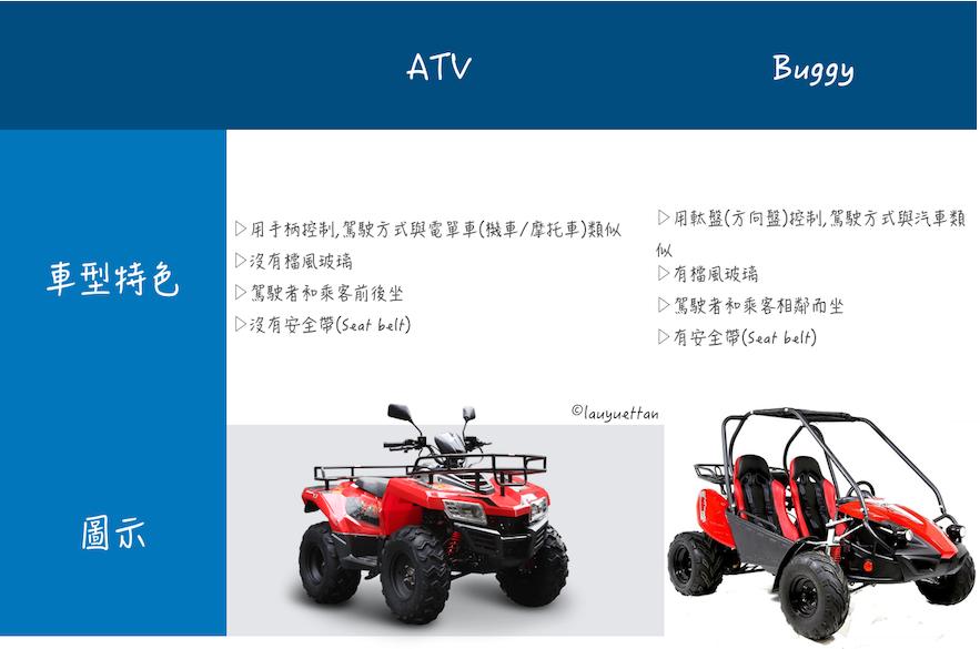 冰島ATV和Buggy的分別