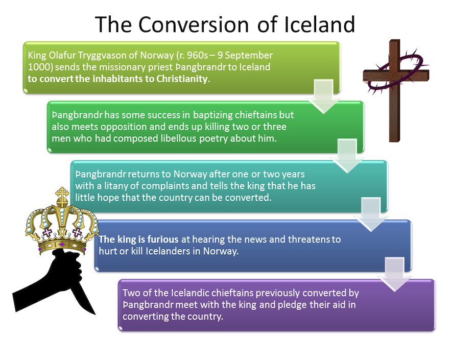 Information about conversion to Christianity in Iceland