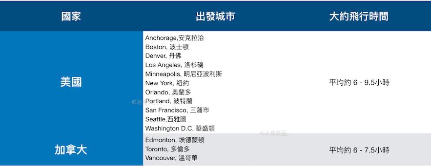 美國及加拿大直飛冰島城市及大約飛行時間