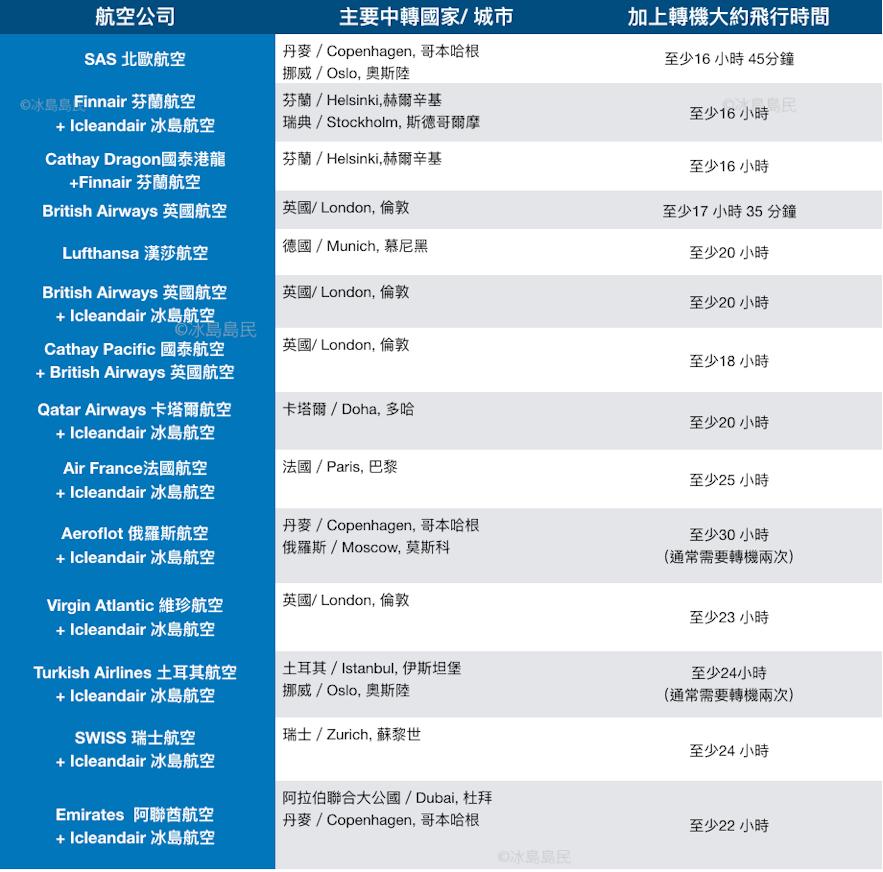 香港飛冰島常見往返航空公司航線及轉機國家