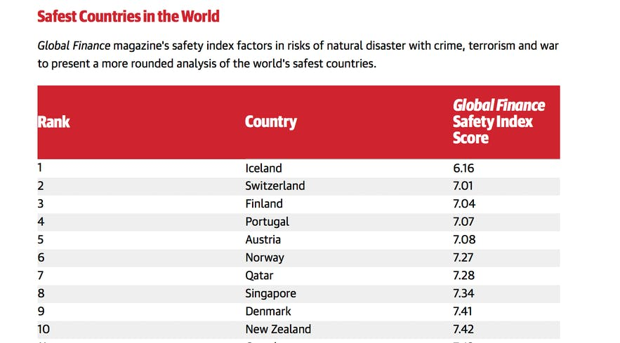 In 2019 Iceland was ranked the safest nation in the world by Global Finance Magazine. This ranking was in part because of the incredibly low crime rate and strict gun control.