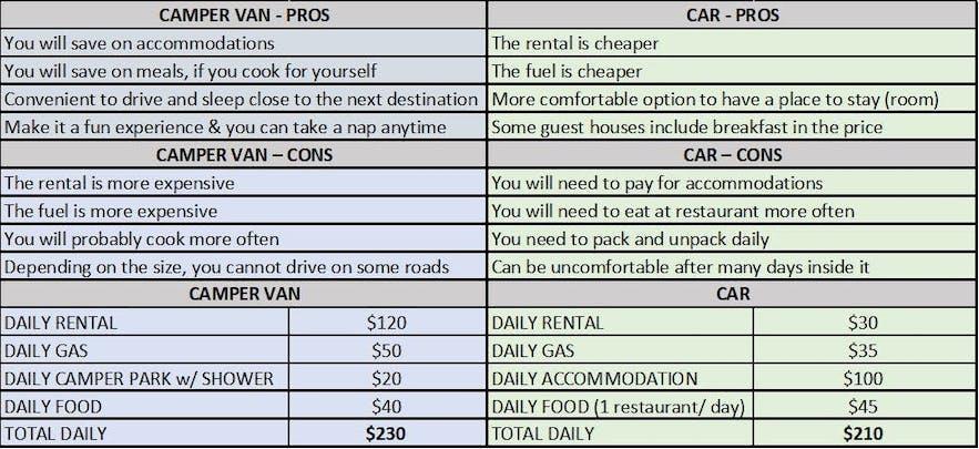 Iceland travel cost comparison - transportation
