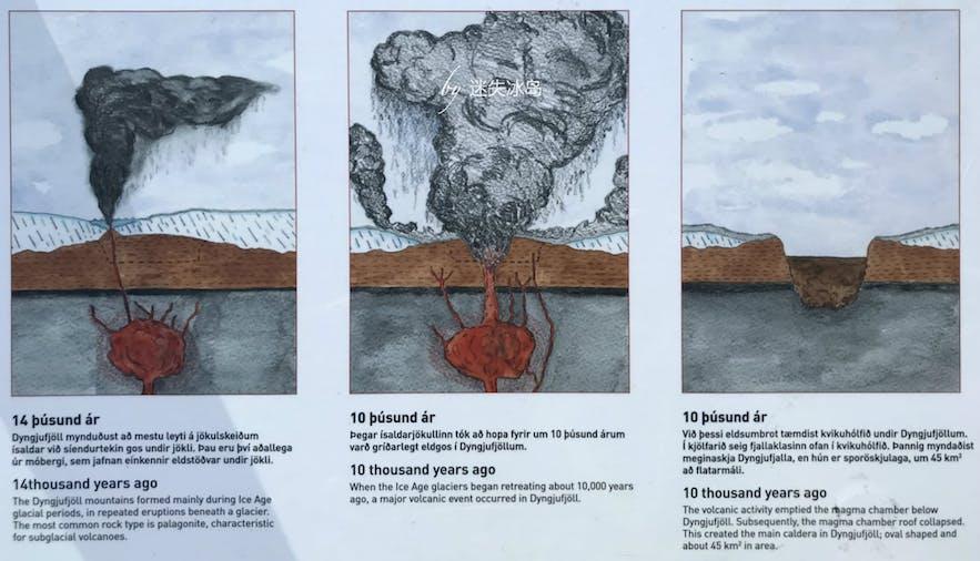冰岛阿斯基亚火山的形成原理