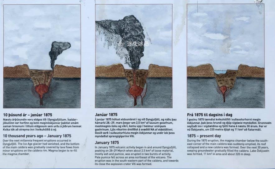 冰岛阿斯基亚火山的形成原理2