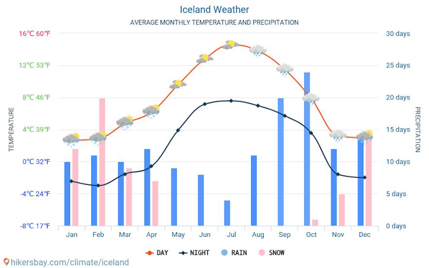 冰岛全年平均气温