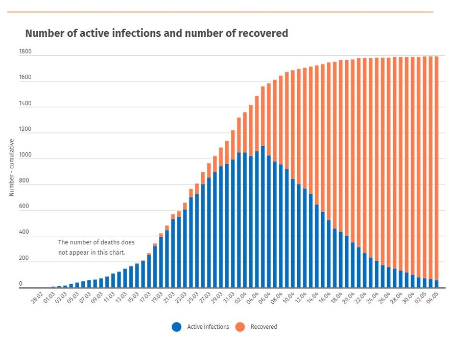 The curve of COVID19 infections in Iceland.