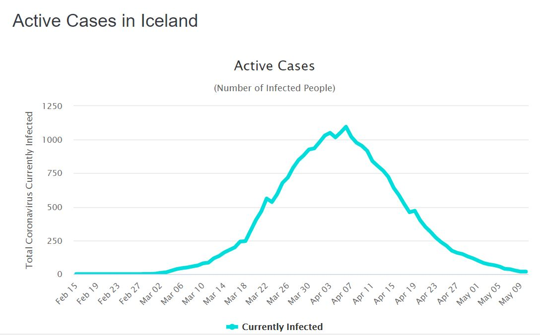 How Iceland Became Safe from the Covid-19 Coronavirus