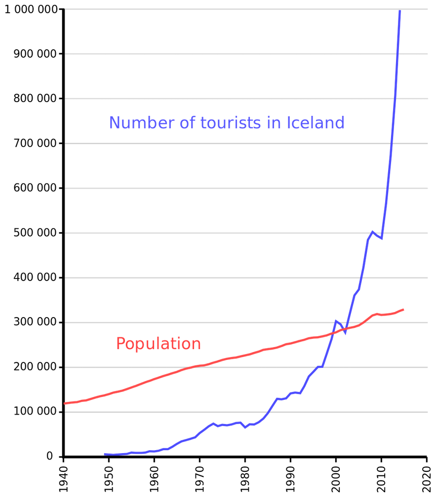 A graph reflecting Iceland's explosive pre-Covid tourist growth.